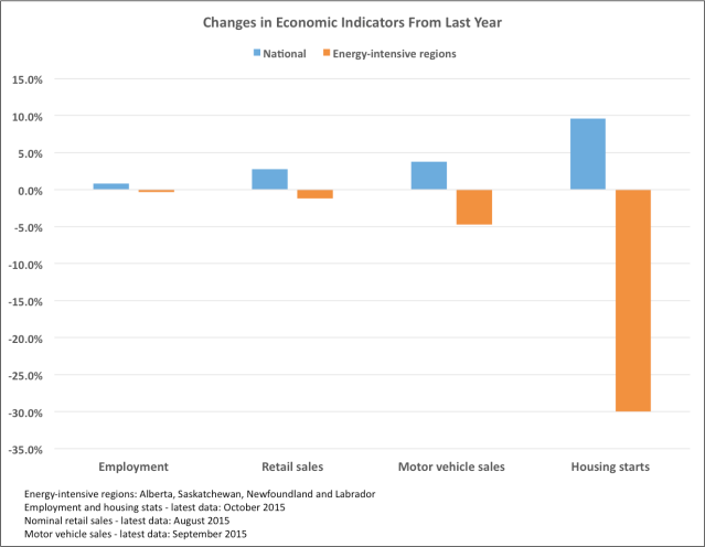changes in econ indicat