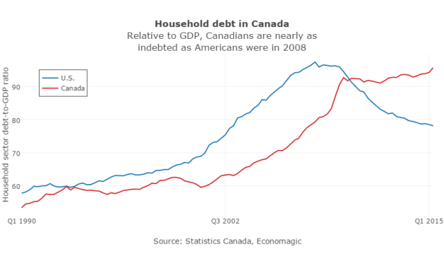 debt CDN US