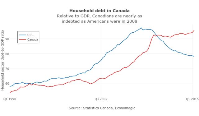 debt CDN US