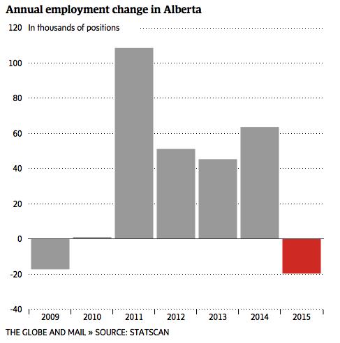 employ Alberta