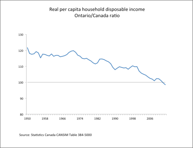 real per capita