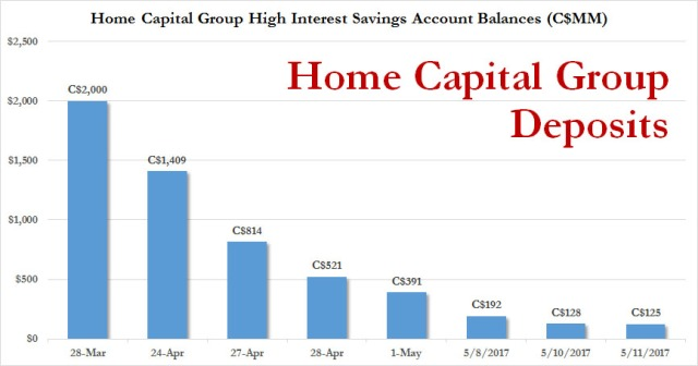 Home deposits