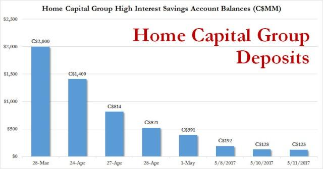 Home deposits
