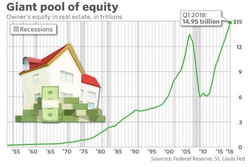 Giant Pool of Equity