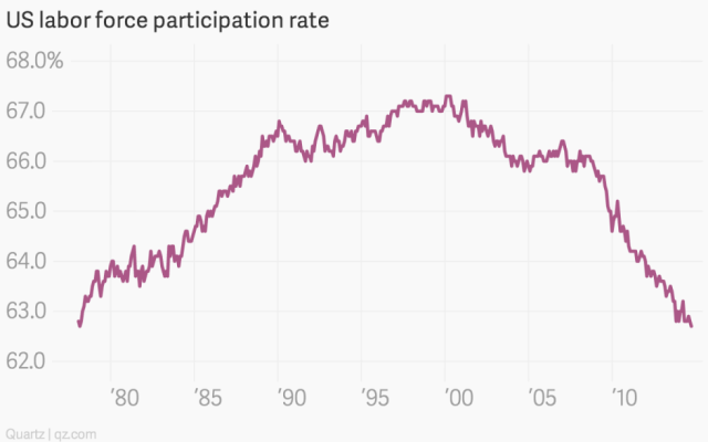 labor participation-rate
