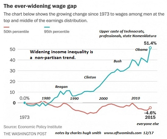 wages stagnant